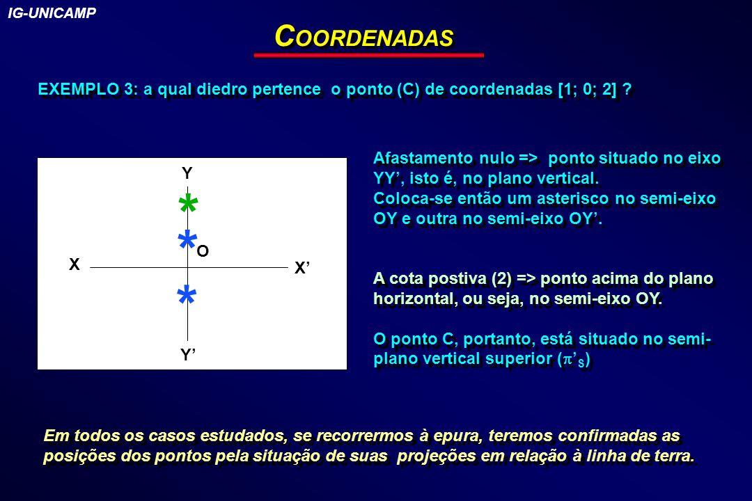 IG-UNICAMP COORDENADAS. EXEMPLO 3: a qual diedro pertence o ponto (C) de coordenadas [1; 0; 2]
